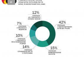Переважна більшість українських журналістів стикалися з кібербулінгом - дослідження ІМІ