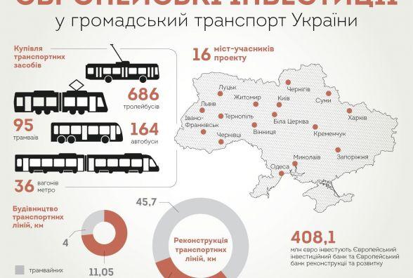 З комфортом – у міському транспорті. Чи наздожене Україна Європу?