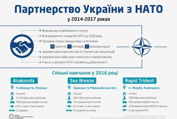 Україна та НАТО. Перспективне партнерство чи шлях в нікуди?