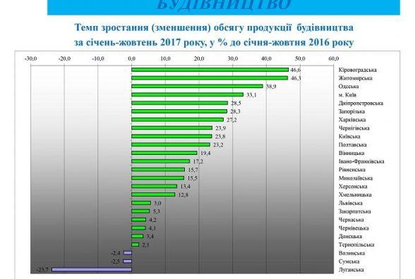 Житомирщина друга в Україні за обсягами будівництва