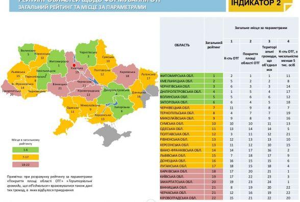 Житомирщина – перша в Україні по утворенню ОТГ