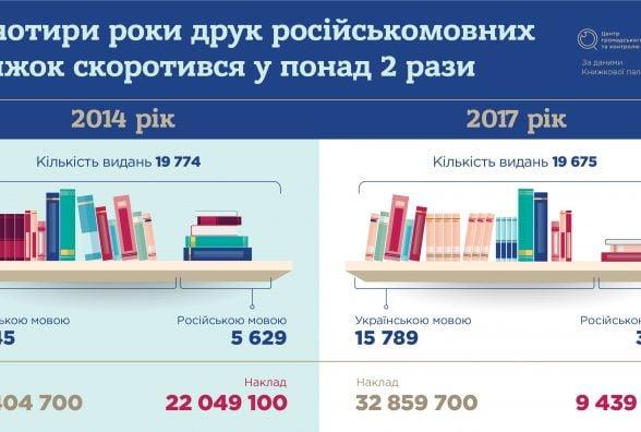 Читай своє. Що змінилось в українському книговидавництві?