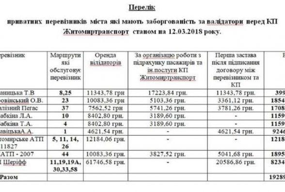 Житомирські перевізники заборгували за валідатори вже майже 200 тисяч гривень