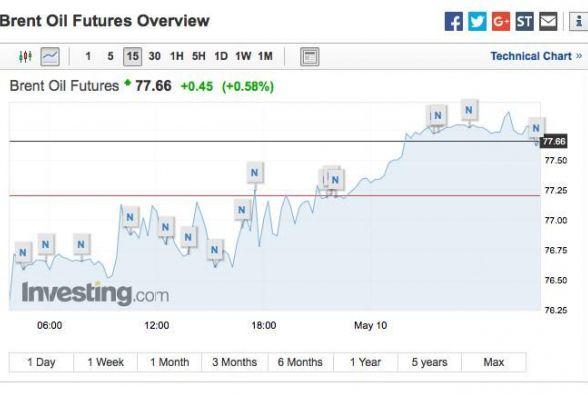 Нафта подорожчала до максимуму з 2014-го року. Чого чекати в Україні