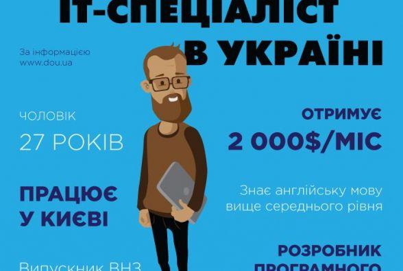 Україна високотехнологічна. Як розвивається вітчизняна ІТ-індустрія