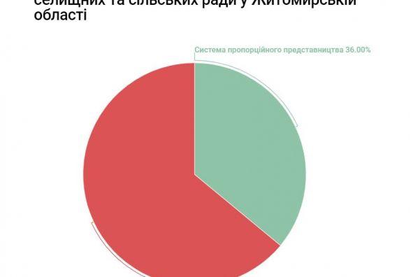 У більшості громад Житомирщини депутатів та міських голів обиратимуть за мажоритарною системою