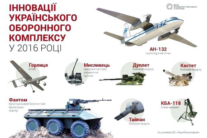 Українська оборонна промисловість: що змінилося за три роки?