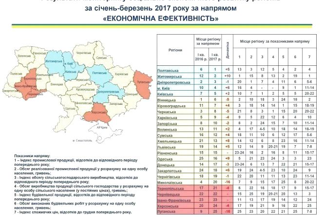 Житомирщина на 6 місці в Україні
