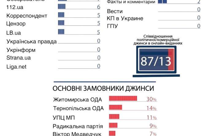 """Житомирська ОДА - лідер із замовлення """"джинси"""""""