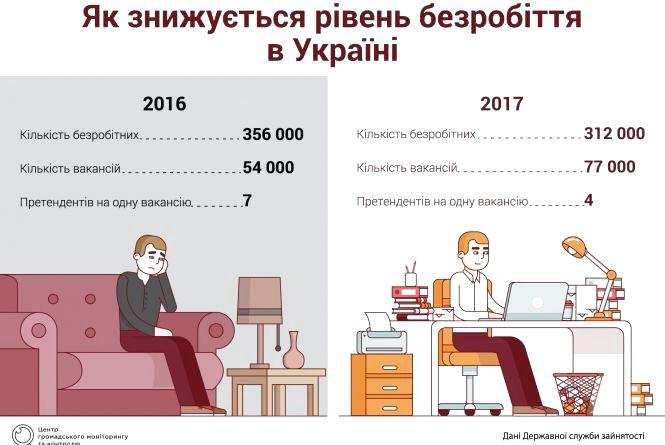 Країна зайнятих людей: як Україна долає безробіття