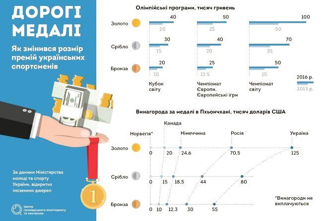 Скільки коштують спортивні перемоги в Україні