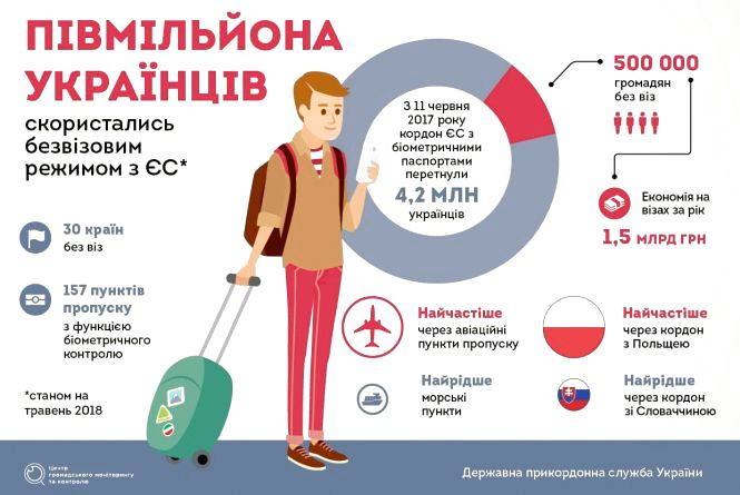 Рік безвізу. Що змінилось для українців?