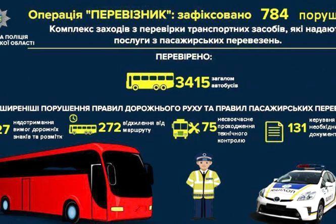 Житомирські поліцейські розповіли про результати перевірки маршрутних автобусів