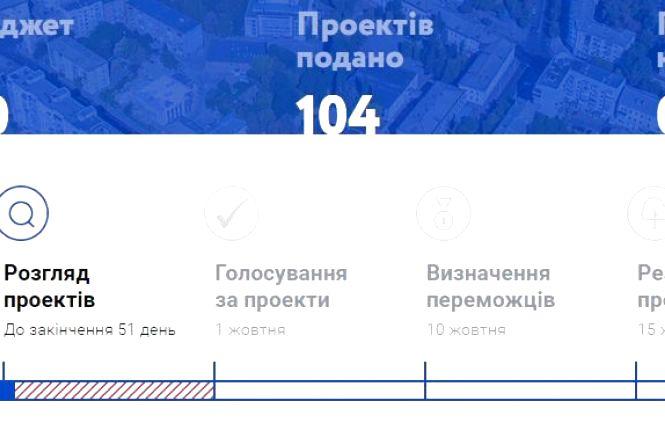 Житомиряни подали на бюджет участі 104 проекти на суму 93 млн грн