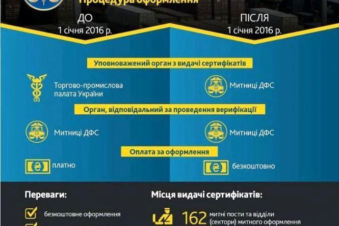 Житомирською митницею ДФС видано 2927 сертифікатів форми EUR.1