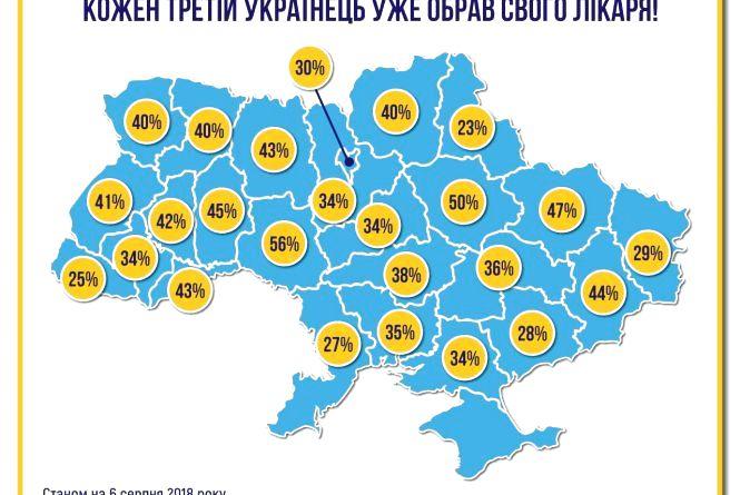 Кожен третій українець уже обрав свого лікаря