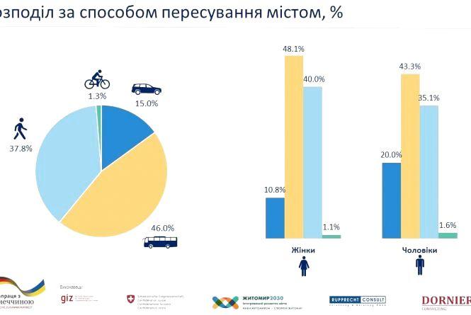 46 % житомирян для пересування містом користуються громадським транспортом