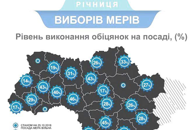 Мер Житомира став сьомим у рейтингу мерів обласних центрів