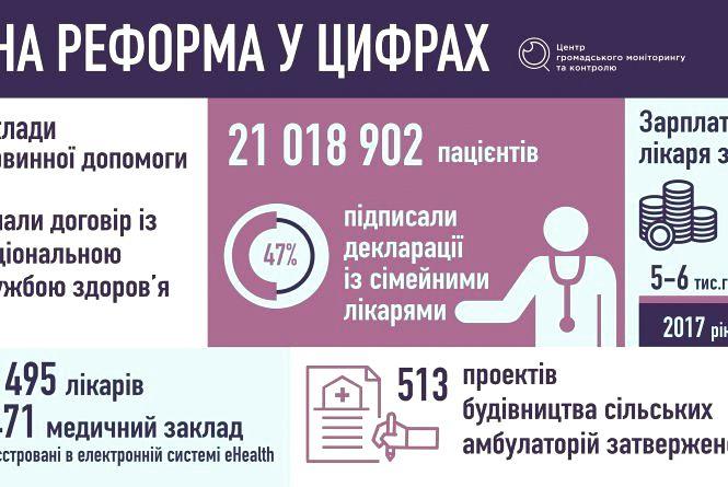 Чи відчули українці медичну реформу?
