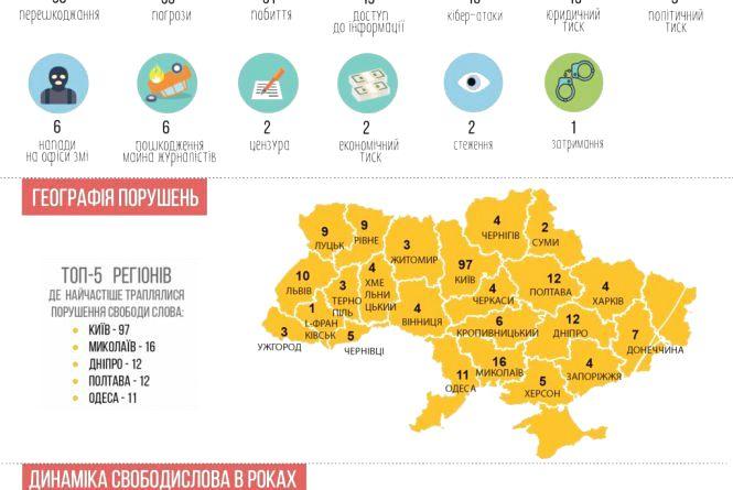 235 порушень свободи слова зафіксовано в Україні у 2018 році