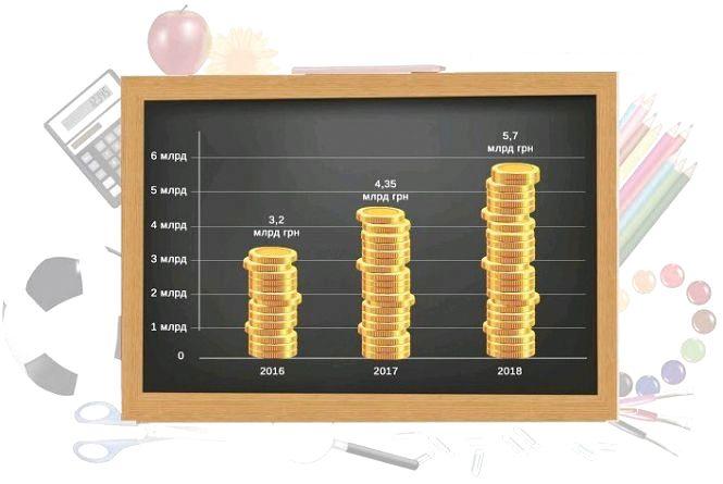 Видатки на освіту Житомирщини за три роки зросли майже вдвічі