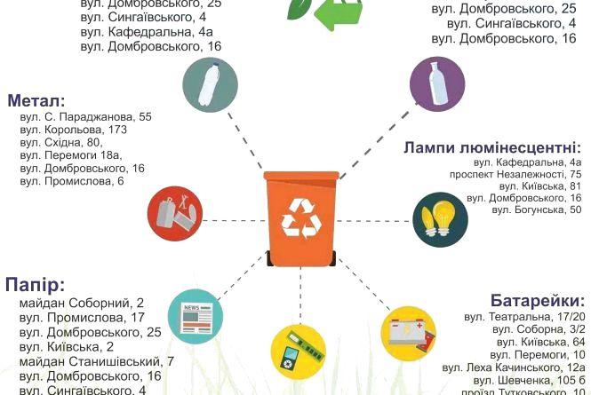 Де в Житомирі приймають відходи на переробку: адреси