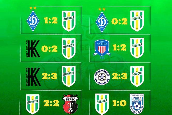 Футбольний клуб «Полісся» завершив підготовку до сезону без жодної поразки у контрольних матчах