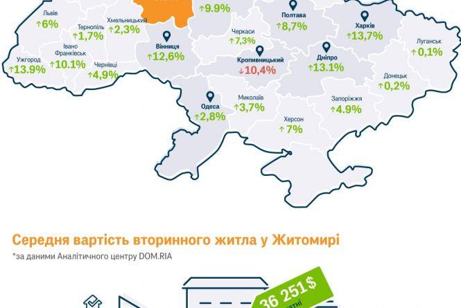 У Житомирі квартири подорожчали на 6%